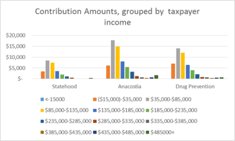 Contributions by Income