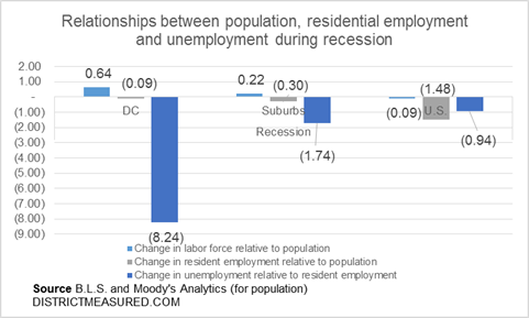 relationship between rising us unemployment and