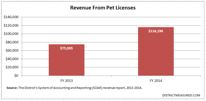 Revenue From Pet Licenses