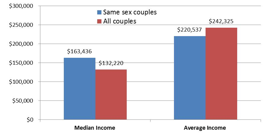 same-sex-couples-statistics