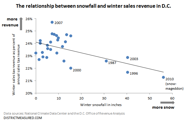 snow vs. revenue