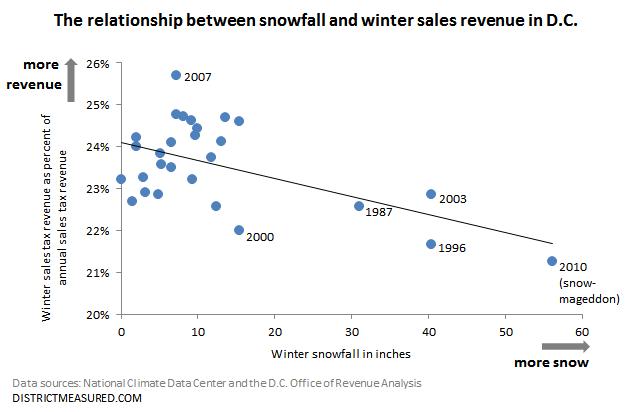 snow vs. revenue