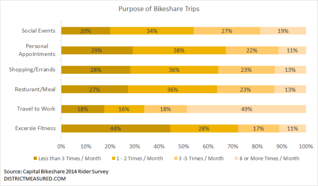Purpose of Bikeshare Trip