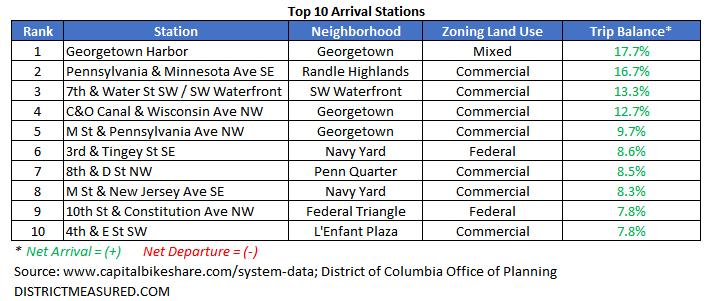 Top 10 Arrivals