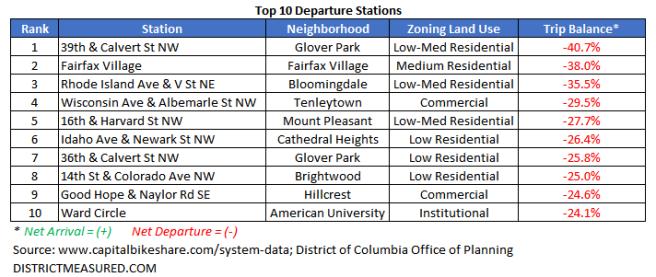 Top 10 Departures