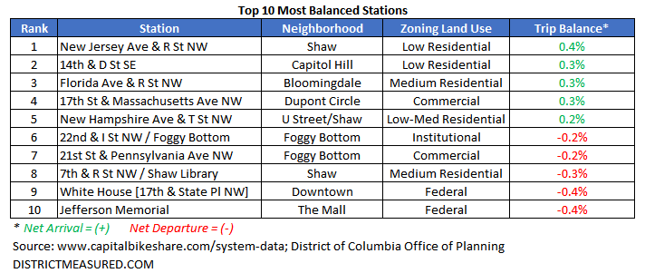 Top 10 Most Balanced