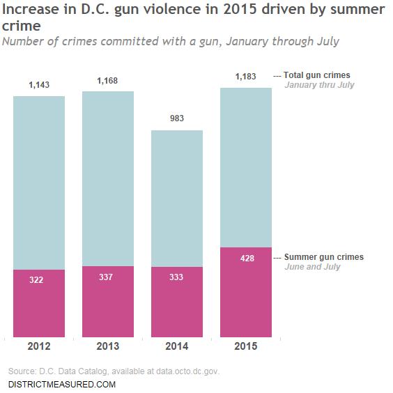 gun crimes-export