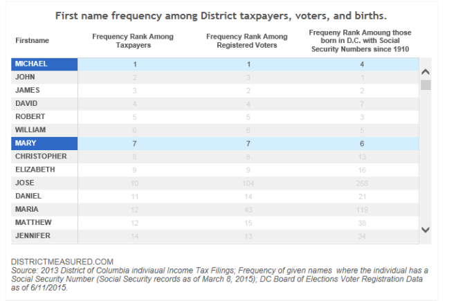 Name Frequency Among District Residents