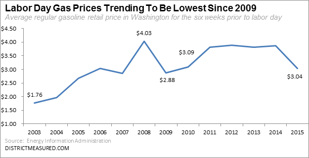 Gasoline Prices 2003 to 2015