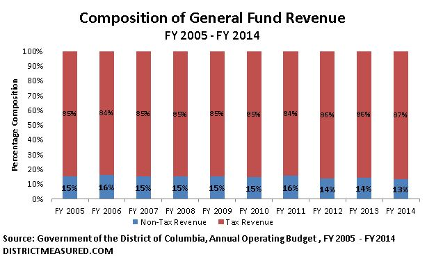 General Fund Composition