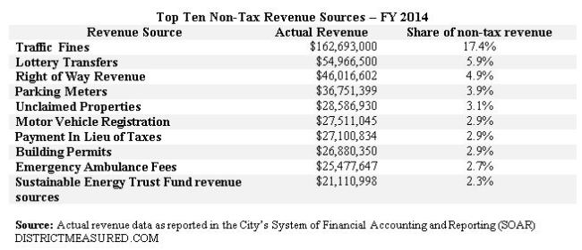 Top 10 NT revenue - FY 2014