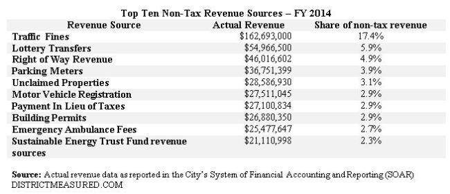 Top 10 NT revenue - FY 2014
