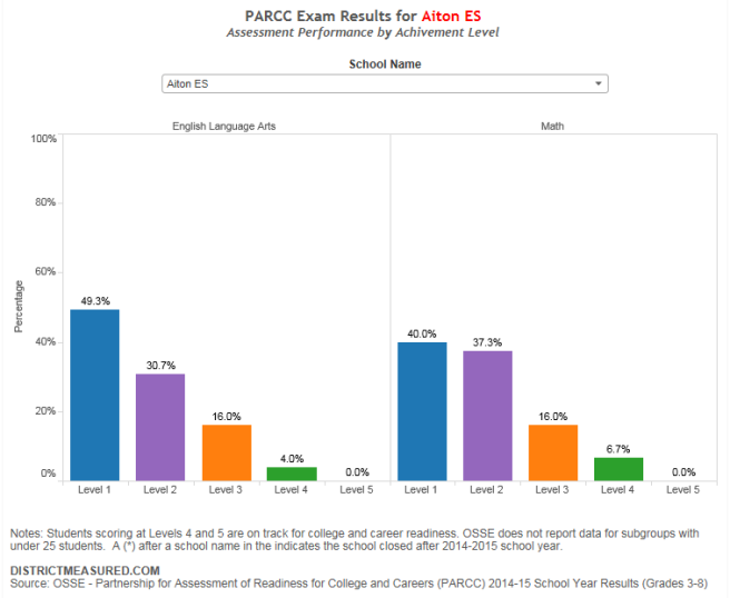 PARCC School Data