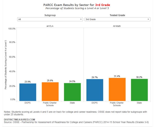 PARCC Sector Comparison