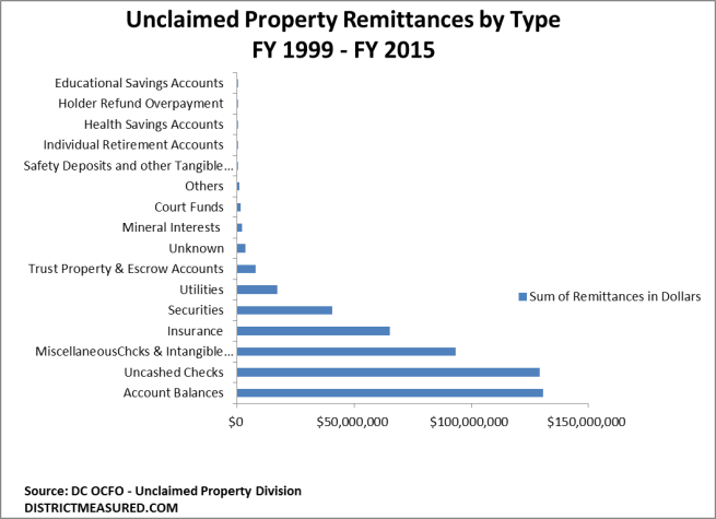 Unclaimed Property by Type