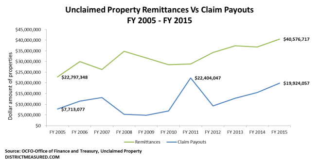 Unclaimed Property Remittances Vs Claim Payouts