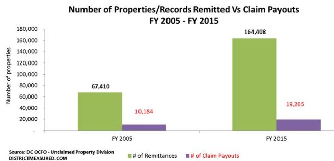 Unclaimed Property Trend1