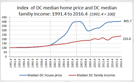 Cool Dcs Median Home Price 3 Times More Than Median Family Download Free Architecture Designs Lectubocepmadebymaigaardcom