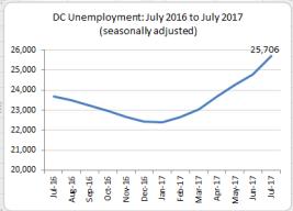 graph 1 sept 2017