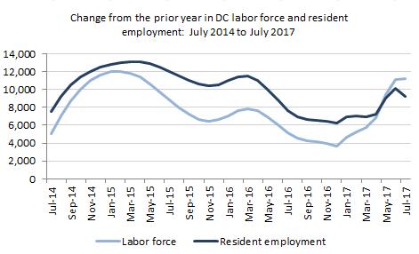 graph 3 sept 2017