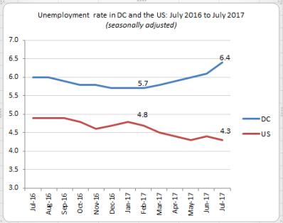 graph 5 sept 2017