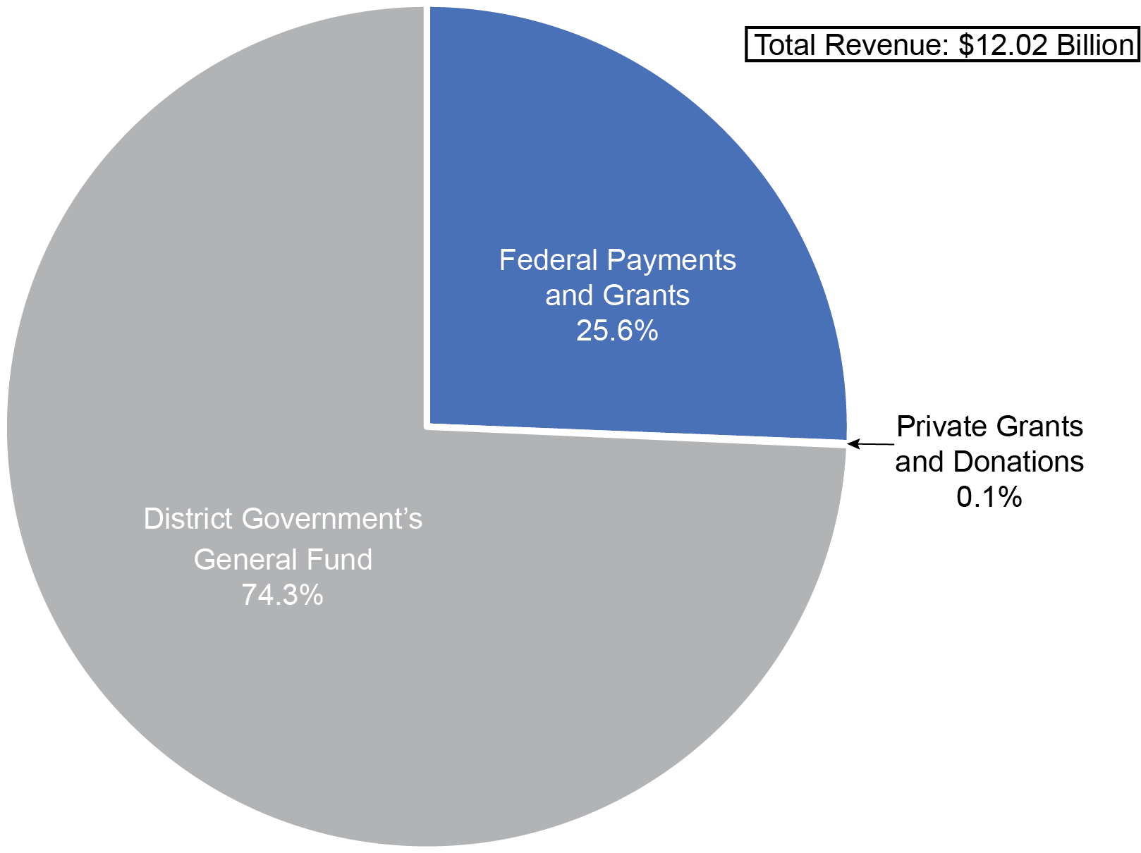 What are the sources of revenue for the District's Government? DC Tax Facts, A Visual Guide, Part 1